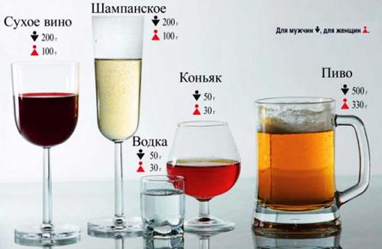 Шампанское в крови сколько держится таблица